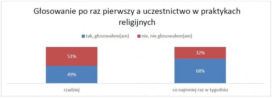 Frekwencja w wyborach dlaczego polacy nie gosuj wpyw religijnoci nowych wyborcw na ich skonno do gosowania jest podobny jak wrd wszystkich uprawnionych ccuart Image collections