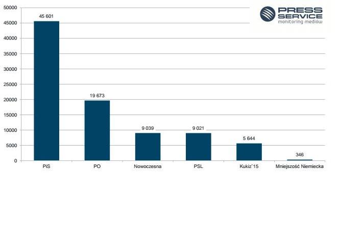 Liczba przekazów medialnych, w których wystąpiły partie polityczne, stowarzyszenia – maj 2017 r., źródło: psmm.pl