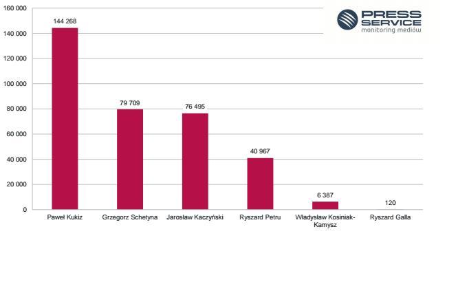 Liczba informacji na temat liderów partii politycznych, stowarzyszeń w social media – maj 2017, źródło: psmm.pl