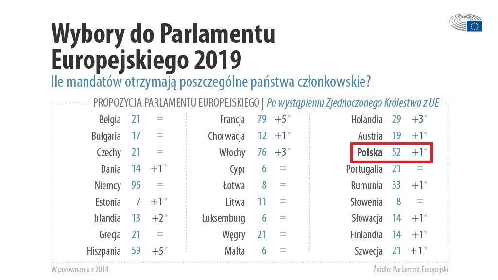 Wybory do PE: Ile mandatów otrzymają państwa członkowskie? (fot.europarl.europa.eu)
