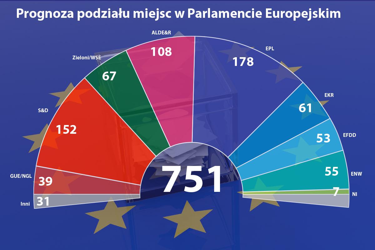Prognoza podziału miejsc w Parlamencie Europejskim. Mat. PTWP