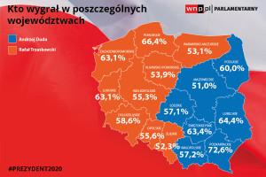 Ipsos: Trzaskowski wygrał w dziewięciu województwach, Duda w siedmiu